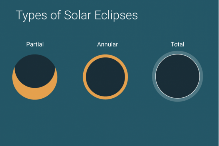 types-of-solar-eclipses