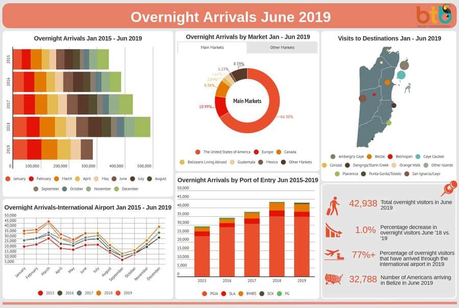 Belize Tourism Board Statistics 2019 June Increase